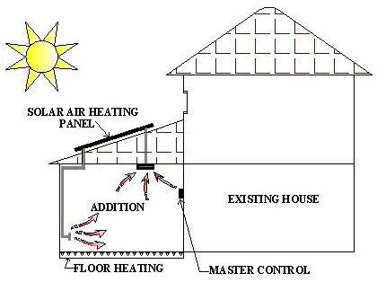 Solar Air Heater with Floor Heating